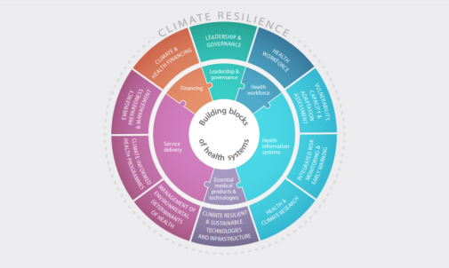Climate resilience